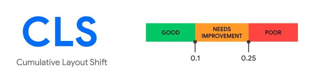 Core Web Vitals, il cumulative layout shift