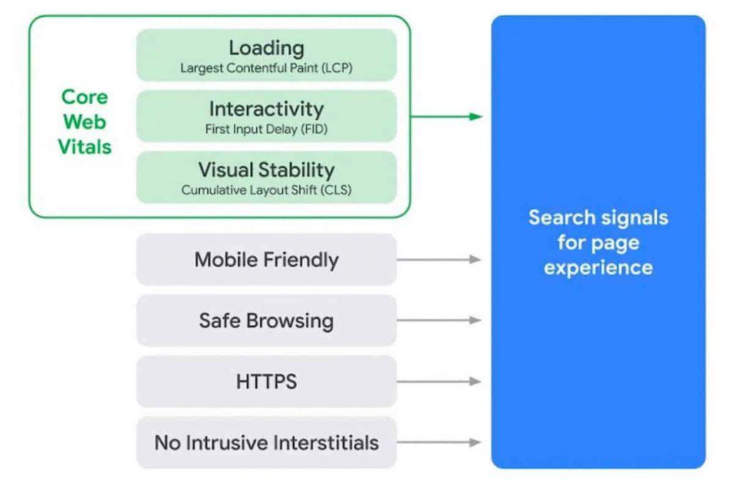 Metriche Core Web Vitals
