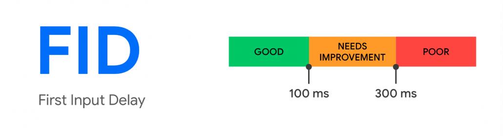 Core Web Vitals first input delay